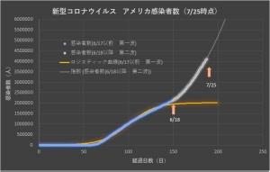 Corona_usa_linear_0726