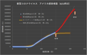 Corona_usa_linear_0823