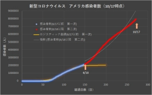 Corona_usa_linear_1018