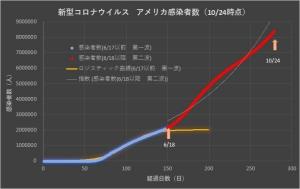 Corona_usa_linear_1025