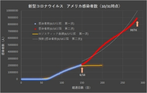 Corona_usa_linear_1101