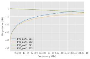Evb_port1
