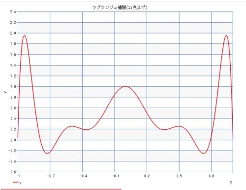 Lagrange_interpolation3