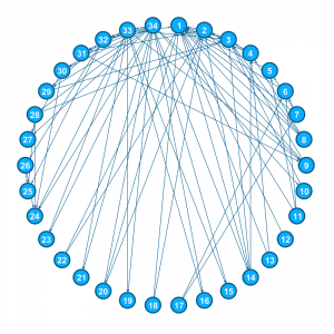 Social_network_model_of_relationships_in