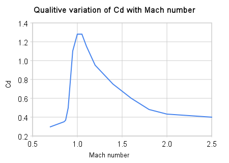Qualitive_variation_of_cd_with_mach