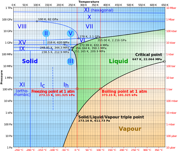 Phase_diagram_of_water_svg