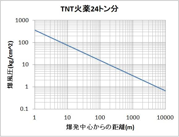 火薬 Tnt